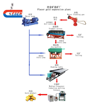 Hard Stone production line Crushing system Sand Making processing