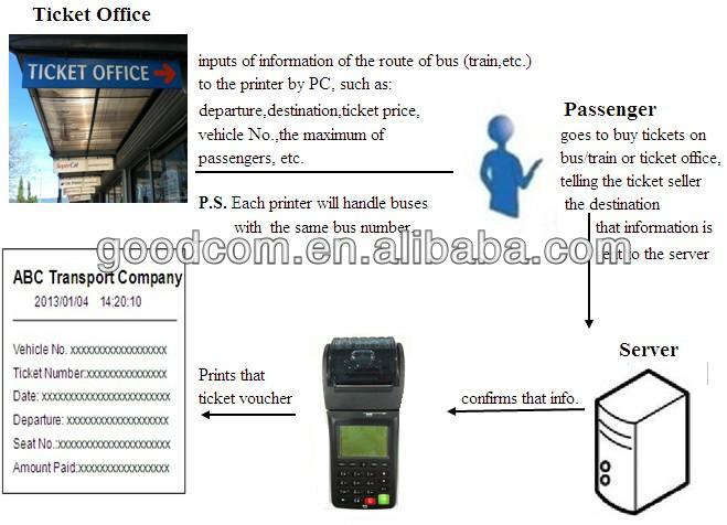 Online and offline Standalone Electronic Handheld Thermal Printer Bus Ticket POS Terminal