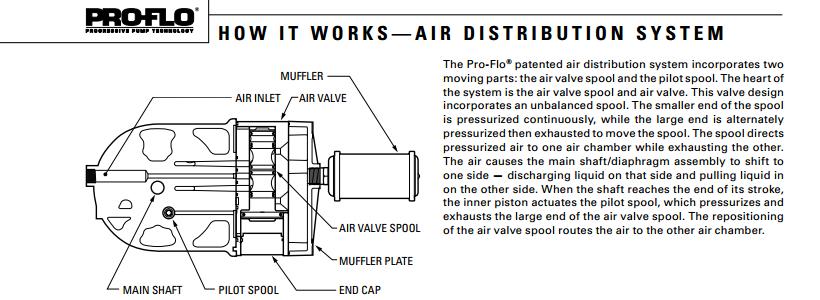 Wilden px200 metal pump pneumatic diaphragm pump 1 wilden air pump wilden px200 metal pump pneumatic diaphragm pump 1wilden air pump ccuart Image collections