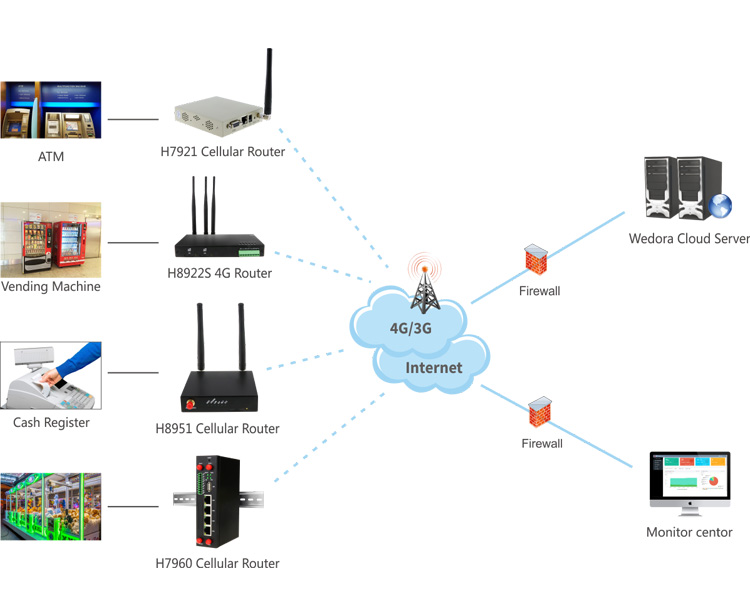 wholesale customized wifi gateway wireless industrial 4g LTE networking equipment