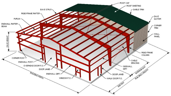 prefab warehouse/steel structure shed/prefabricated warehouse price