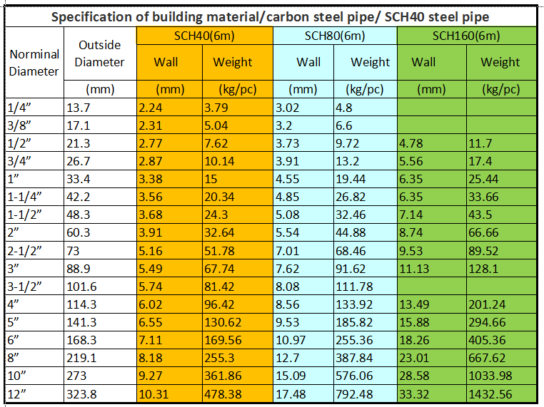 Factory supply hot dip galvanized pipe size chart in