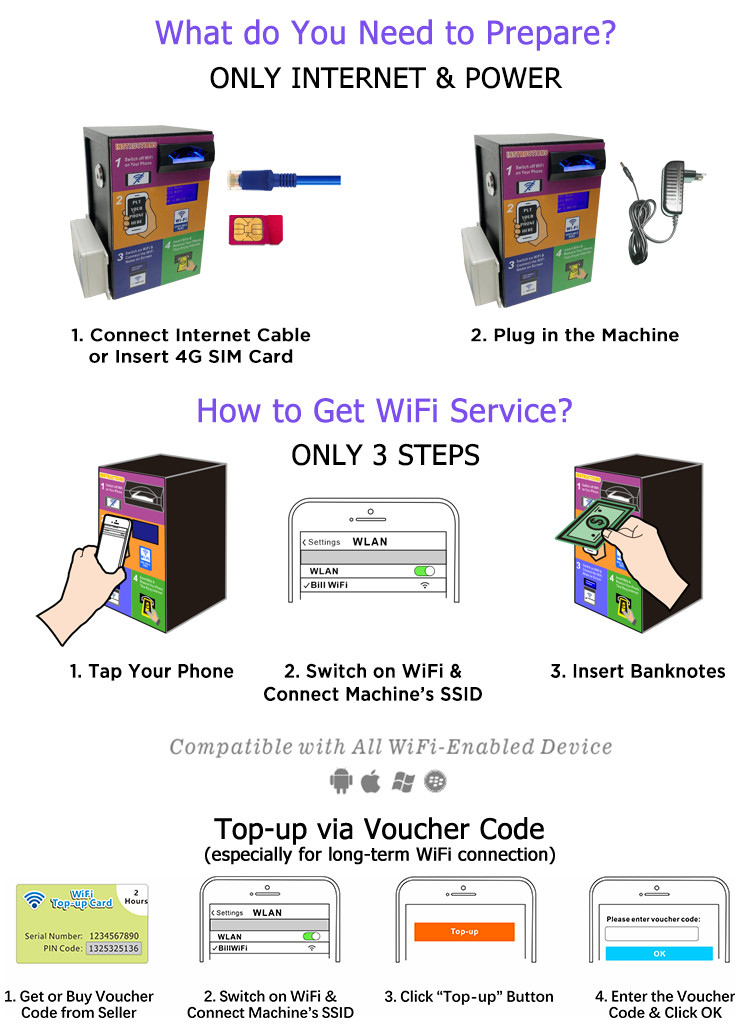 New Innovation Technology Products 2019 Banknote Machine WiFi Wireless Router