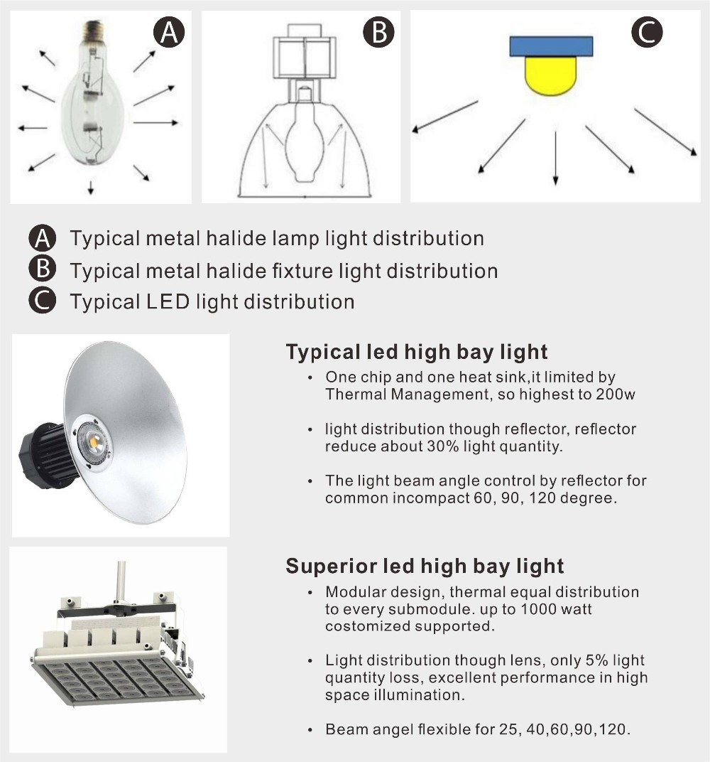 Alibaba China the brightest high bay light for IP68 series led high bay light 200w