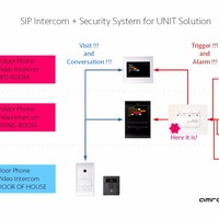 IP Ethernet Secrity Smart Home Controller
