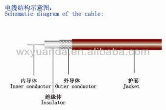 Soft communicational coaxial cable