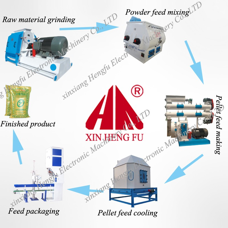 animal poultry feed pellet making pellet press machine price