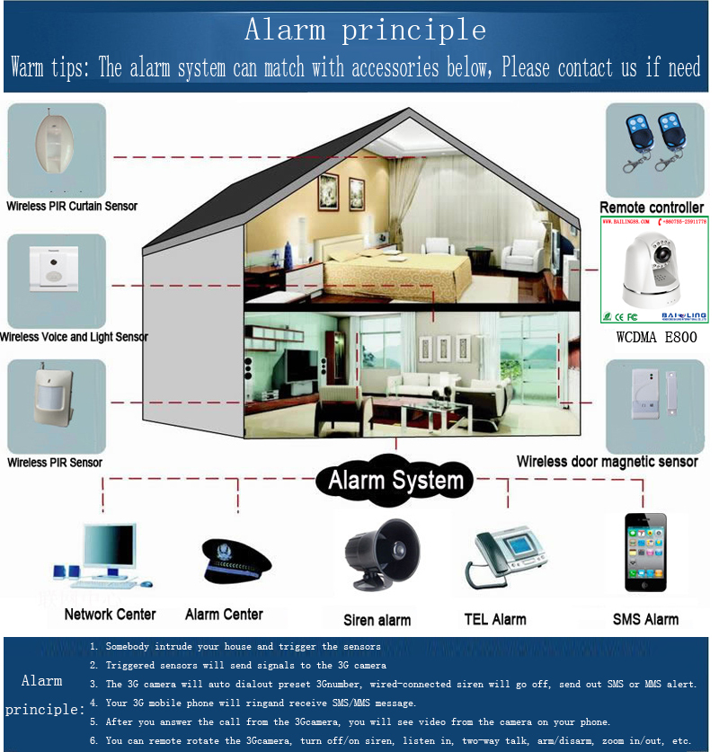 2015 new design 3g mini video camera mms camera mobile call manual smart alarm system gsm with ios,app,android control BL- E800