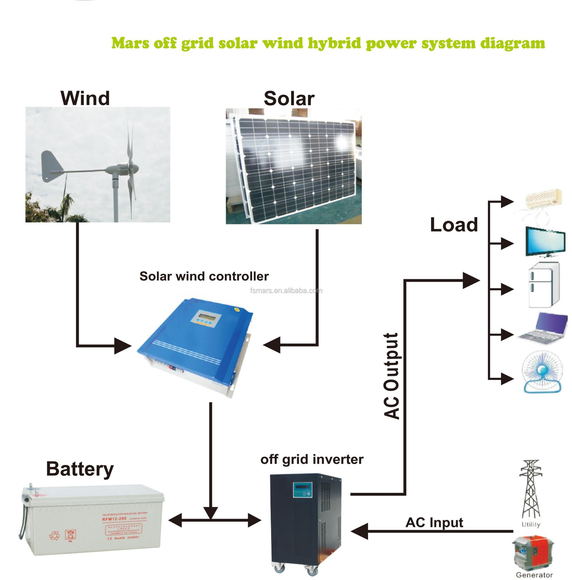 Off Grid Hybrid System Diagram Just Another Wiring Data Systems 5kw 10kw Wind Generators Power Generator Home Solar