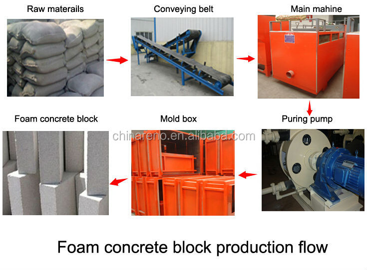 Cellular lightweight foam concrete material made by foam concrete mixer for sale