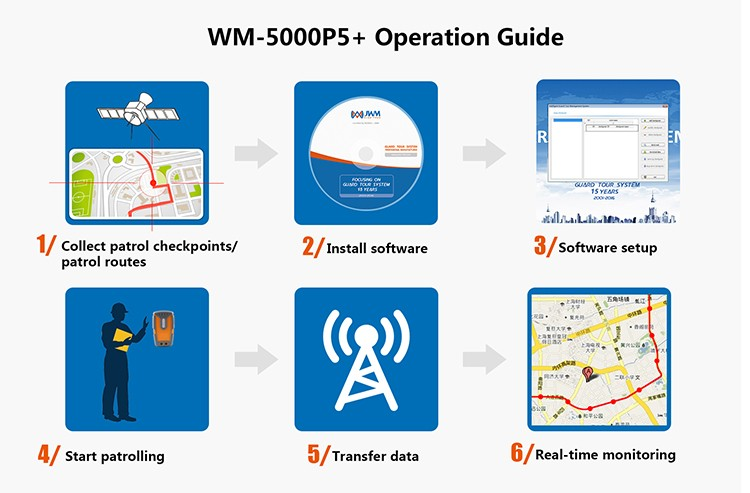 JWM GPS GPRS global tracking guard patrol system