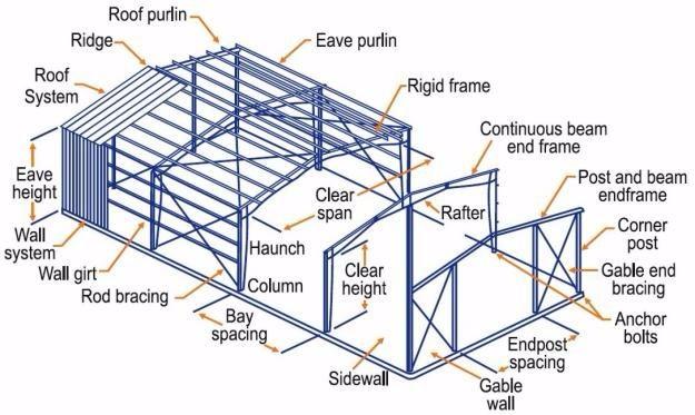 Portal Frame Steel Structure Workshop /warehouse Prefabricated Steel ...