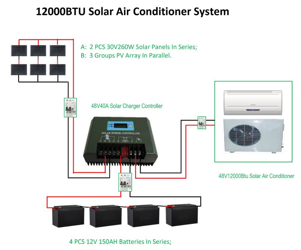 split solar powered room air conditioner with specific introduction