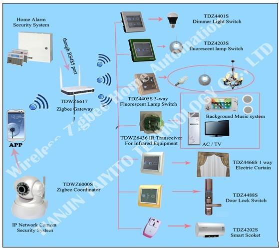 mobile remote control wireless smart home control and zigbee devices from home automation supplier
