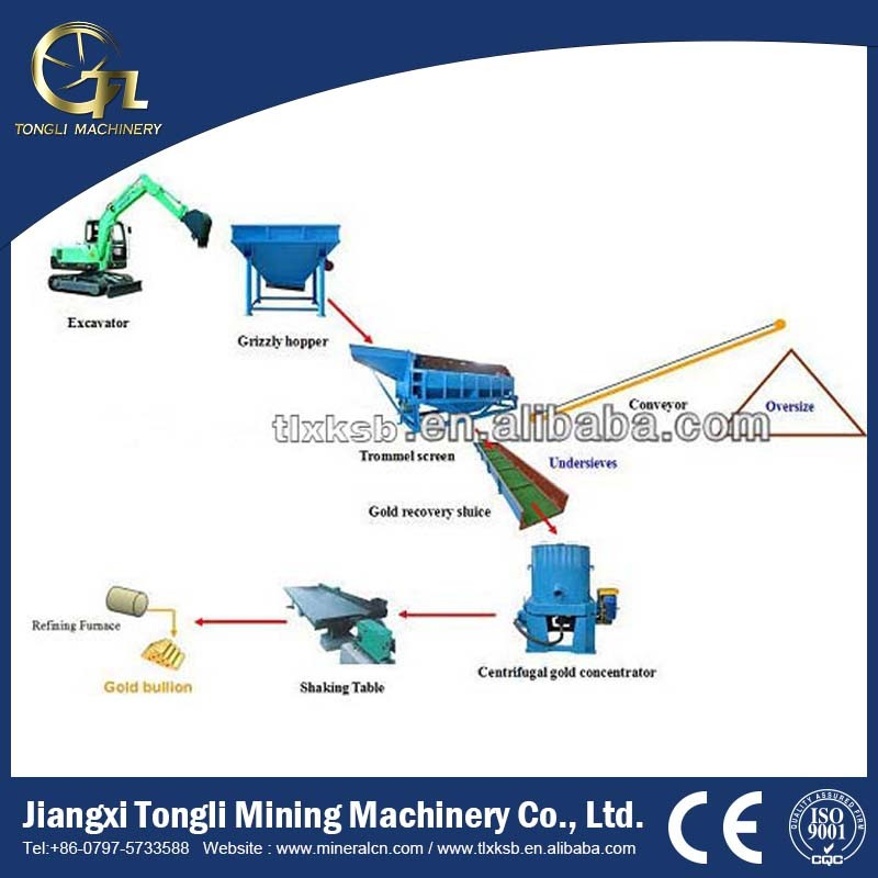 Most popular Turnkey Gold trommel mining plant