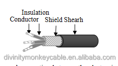 Thermoplastic elastomer insulation elastomer sheath special cable