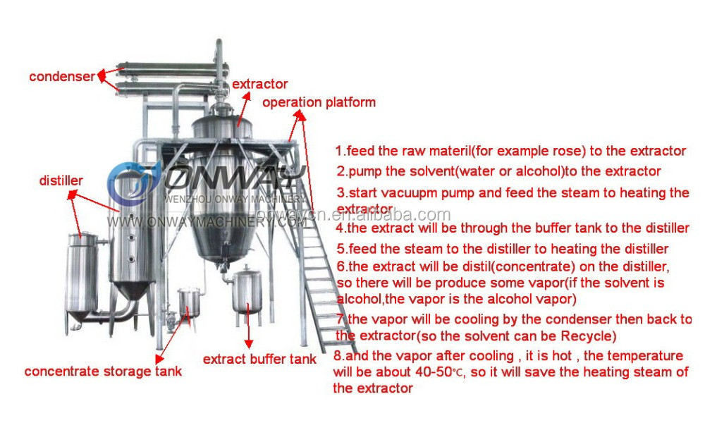 photo-extractor&distiller-without-the-operation-platform.jpg