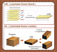 LVL teams for furniture , decoration , construction , strip wood