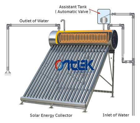 household soalr hot water made in china,solar energy heating water with copper coil,pre-heated solar wate heater