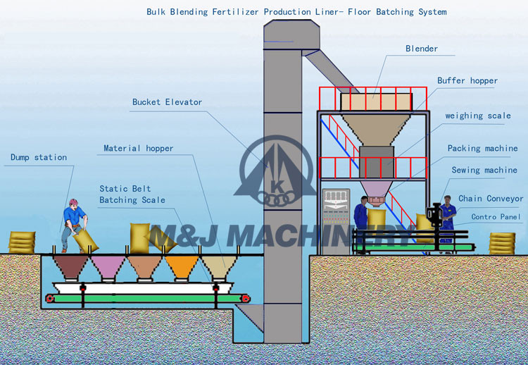 automatic batching mixing system for compound fertilizer