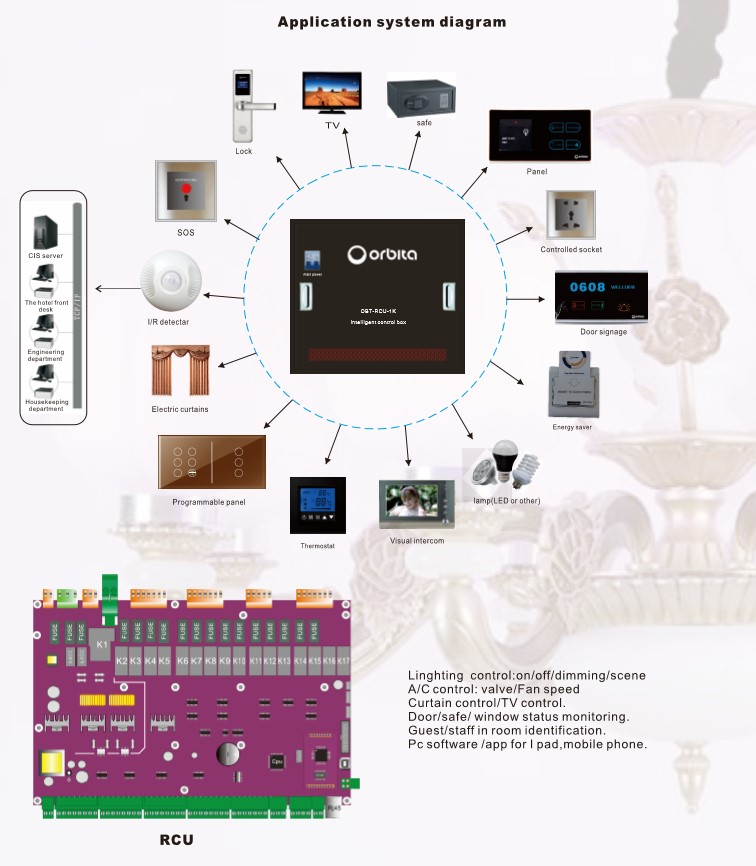 2017 Newest star smart hotel room lighting control system with RCU