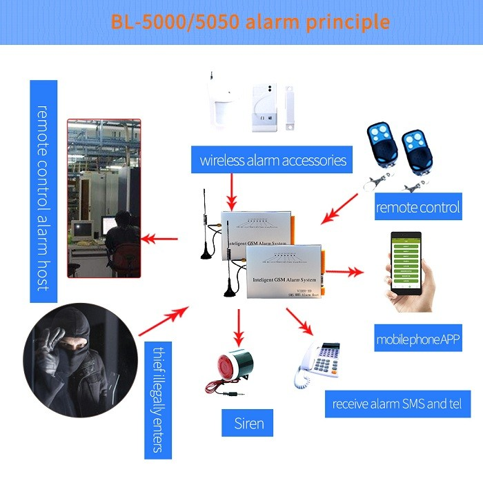 sim card industrial Intelligent security gsm Alarm System with remote control