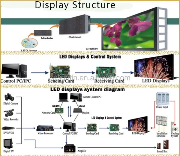 Information LED Sign Board P5 Advertising Outdoor Video Billboard Media Full Color LED Waterproof Wall SMD2727 Module Panel