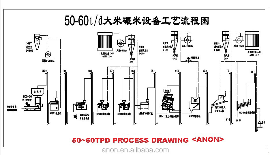 anon auto rice mill and polishing machine