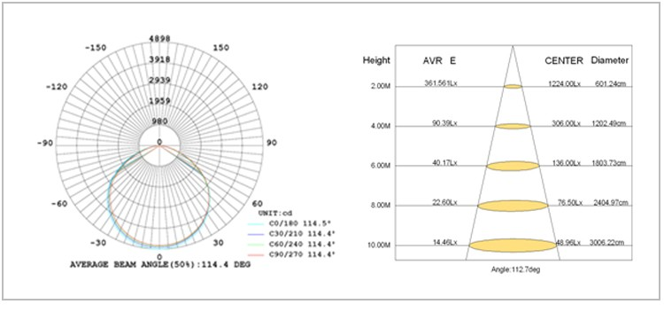 New Design (High) 저 (Quality 100 와트 Led (High) 저 (만, Led Industry 빛, Led (High) 저 (만 광 대 한 창 고