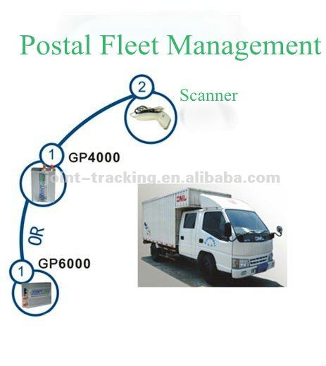 Fleet gps management solution