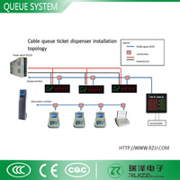 Wireless Queue Management System