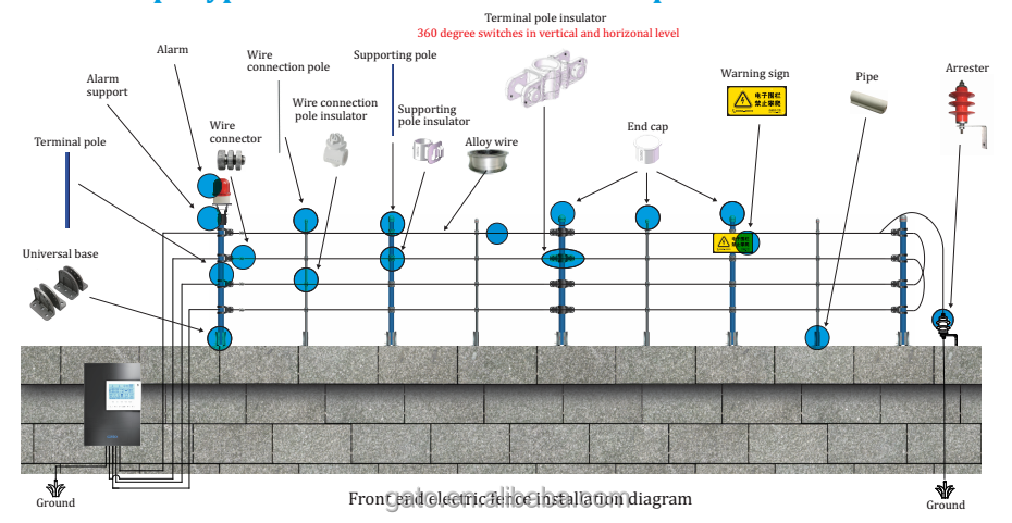 Electric fencing accessories; fence installation diagram