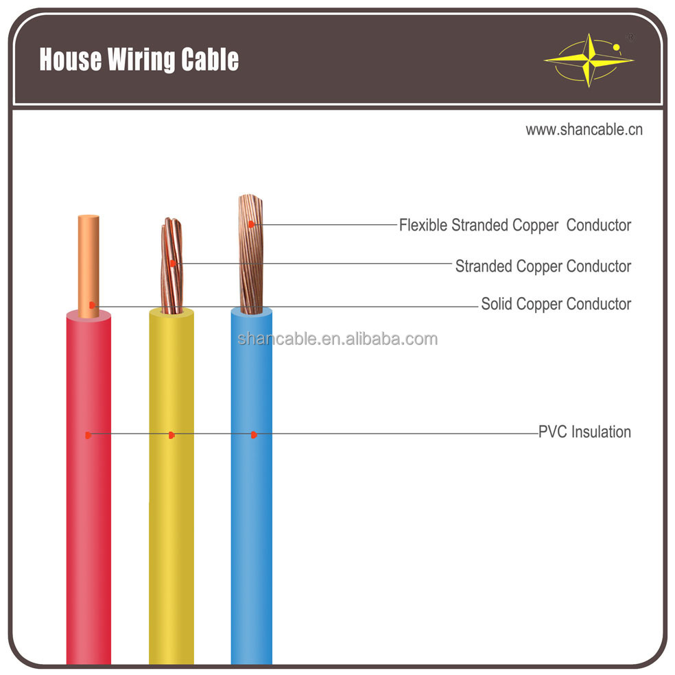 copper wire diagram house wiring cables the wiring diagram pin rh phitc tripa co home wiring fiber optic cable home wiring cable size