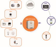 Wireless Home Automation smart home kit/controller/solution/devices