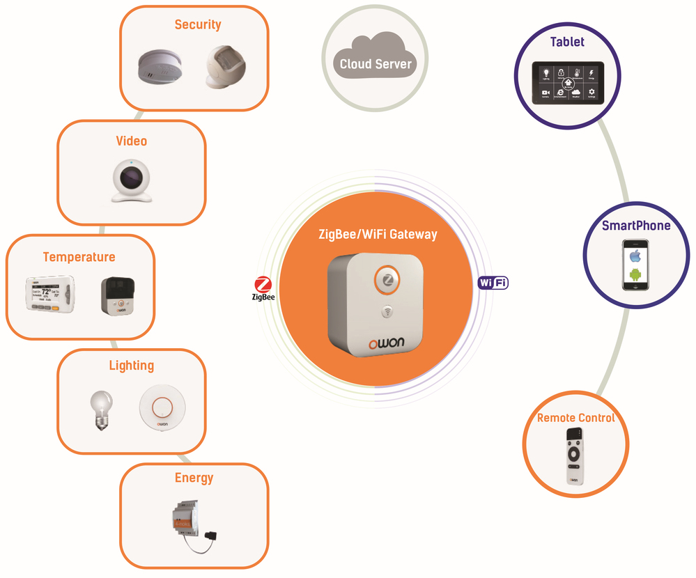 wireless home automation smart home kit/controller/solution/devices zigbee and wifi network