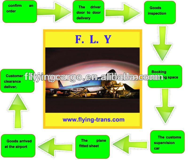 reliable swift cheapest express service from china to Portugal etc all over the world