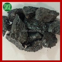 Best Minerals Metallurgy SiC Supplier