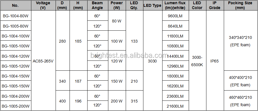 IP65 LED high bay light, 3030 chip led warehouse light