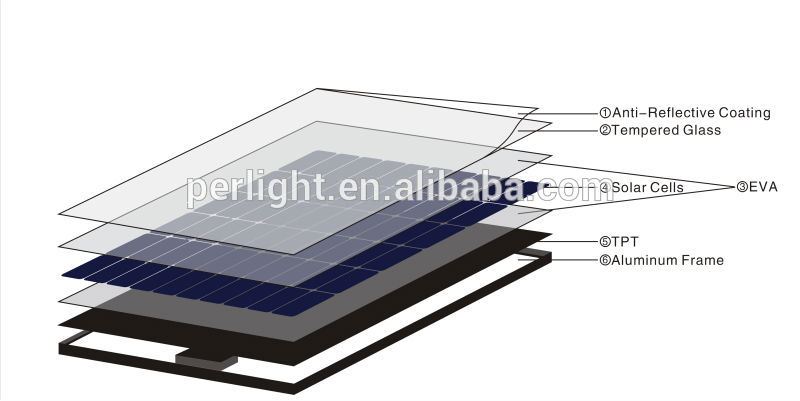 Hot sale square solar panel From China supplier