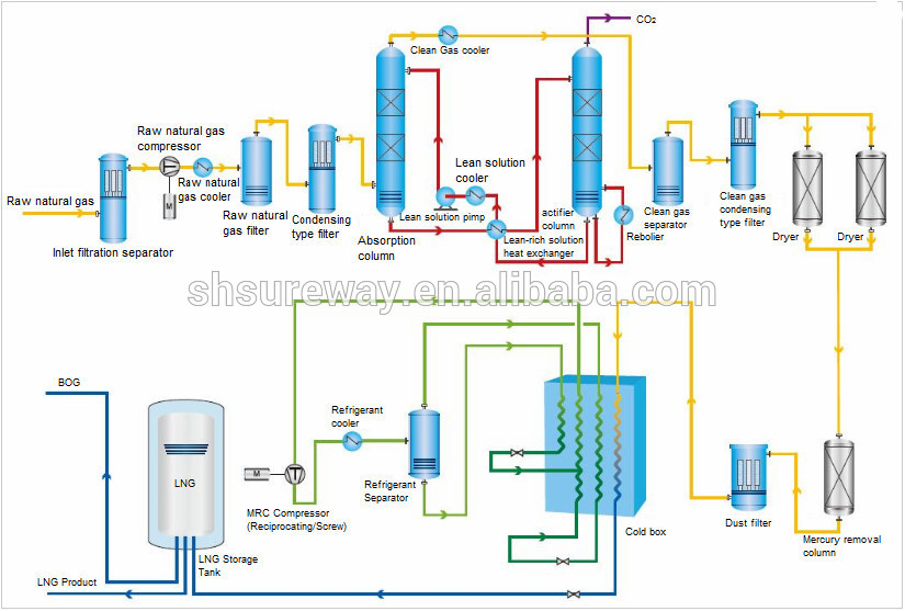 300,000Nm3/day LNG Plant/Natural gas liquefaction plant/ liquid natural gas Plant