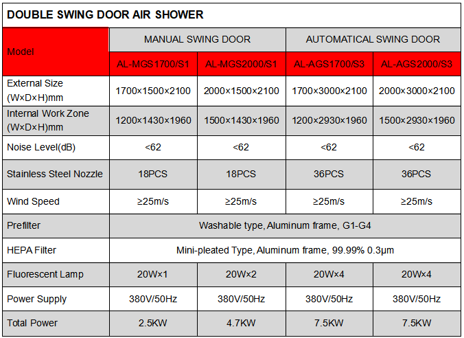SPEC CARGO AIR SHOWER.png