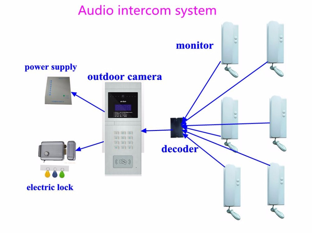 High quality multi apartment video door phone building audio video audio intercom 08e wiring diagram cheapraybanclubmaster Image collections