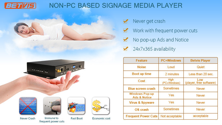 SC-8028 OEM & ODM Full HD Network Android Digital Signage Media Player