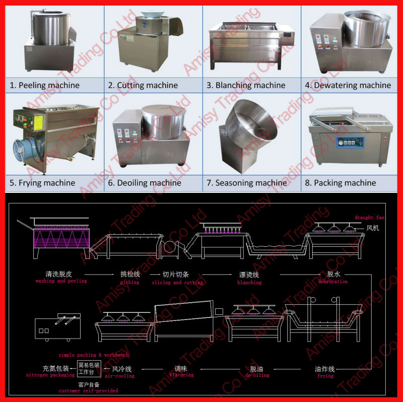 semi and full automatic fried chips making production line