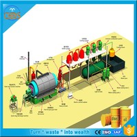 22 hours process 10ton waste tyre/rubber/plastic recycling machine No cb pollution !