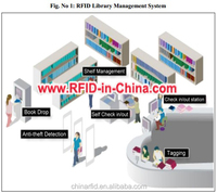 Wide Range RFID in the Supply Chain on Assembly Line, Logistics Management, and Supermarket Site