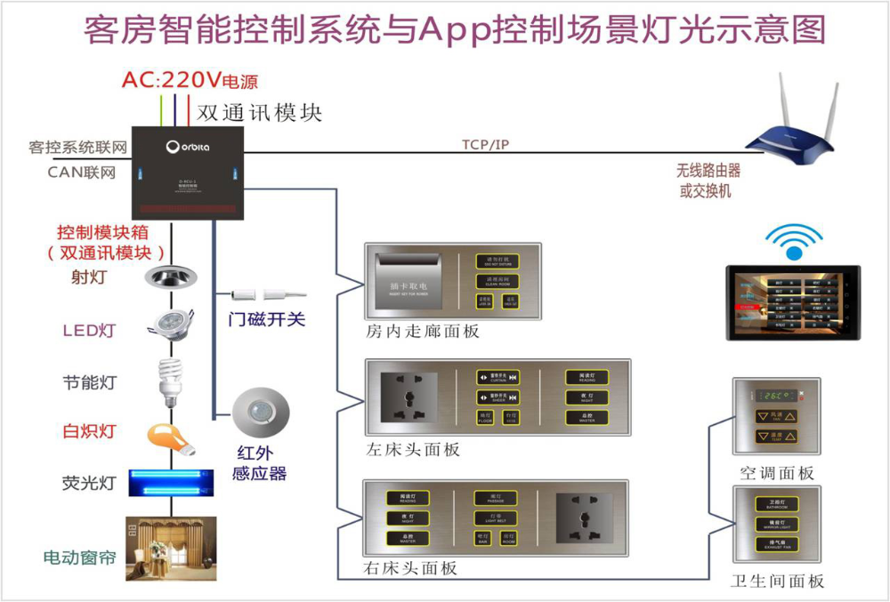 Wirless integrated hotel room lighting control system controlled by APP on the phone
