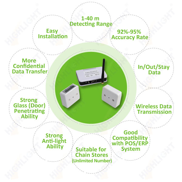 people counting system network people counter with windows software, customer counting system, supermarket customer counter