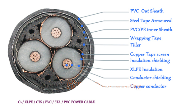 superior quality 35KV high voltage xlpe insulated power cable