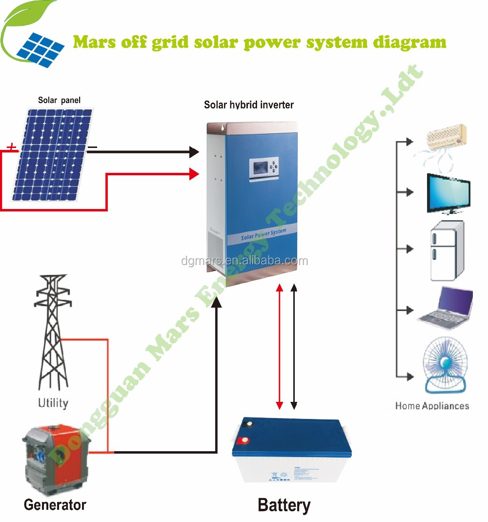 Complete set design rural area easy installation off grid 1KW 2KW 3KW 5KW solar power system